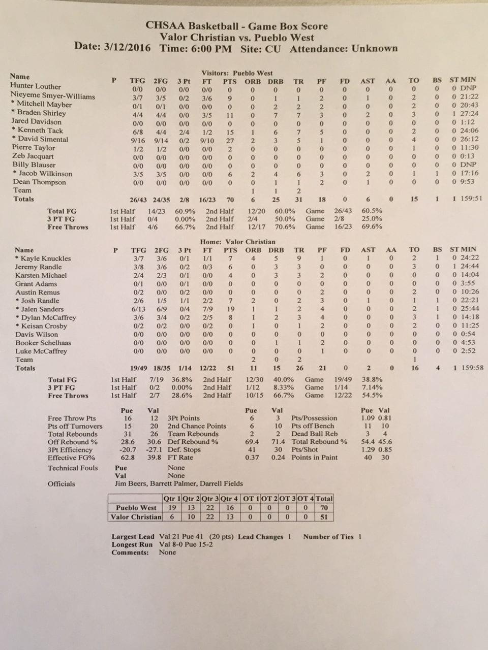 4A state championship box score s